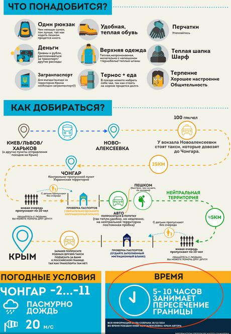 Транспортный коллапс на границе  Херсонской области и Крыма