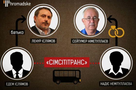 Ленур Ислямов, координатор Гражданской блокады Крыма