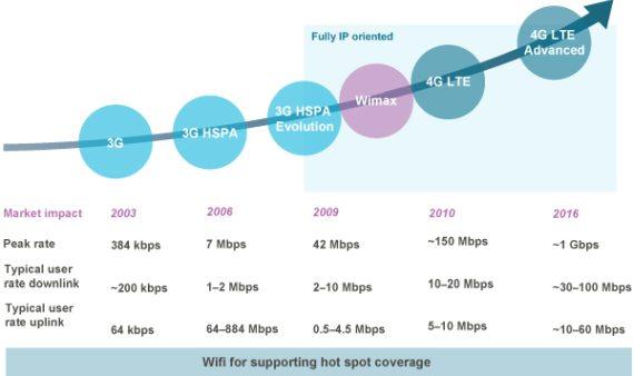Что такое 4G и LTE - наглядно и понятно