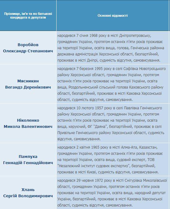 Список кандидатов в депутаты - за кого голосовать геничанам на выборах в Верховную Раду