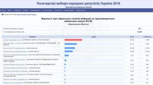 Відомості про підрахунок голосів виборців на одномандатному  виборчому окрузі №185 (Херсонська область)