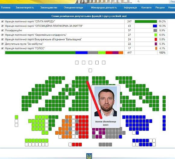 Владимир Ильич Иванов - депутат от Генического района его место в ВР Украины